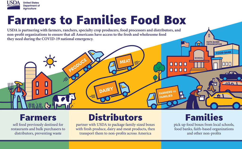 USDA Farmers to Families flier